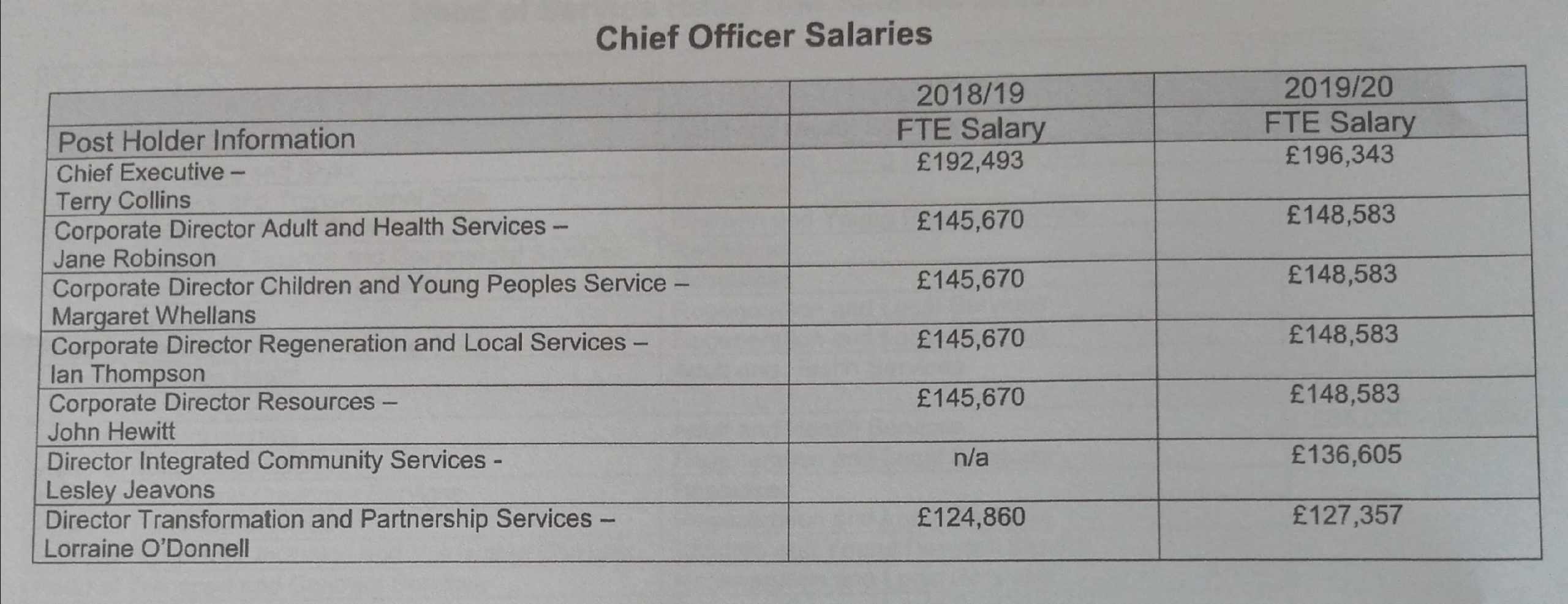 Durham Pay Scales
