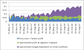 Supermarket profits